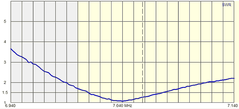 40m_Quad